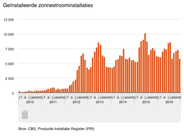 Groei geinstalleerde zonnestroominstallaties nederland