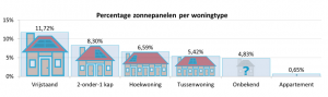 Percentage zonnepanelen per woningtype